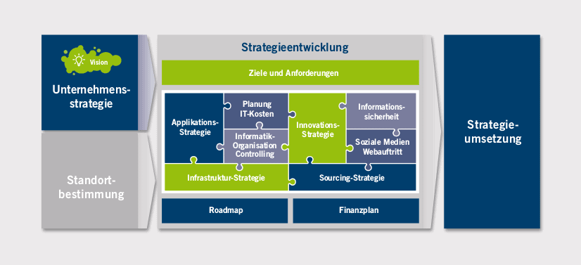 Übersicht IT Strategie
