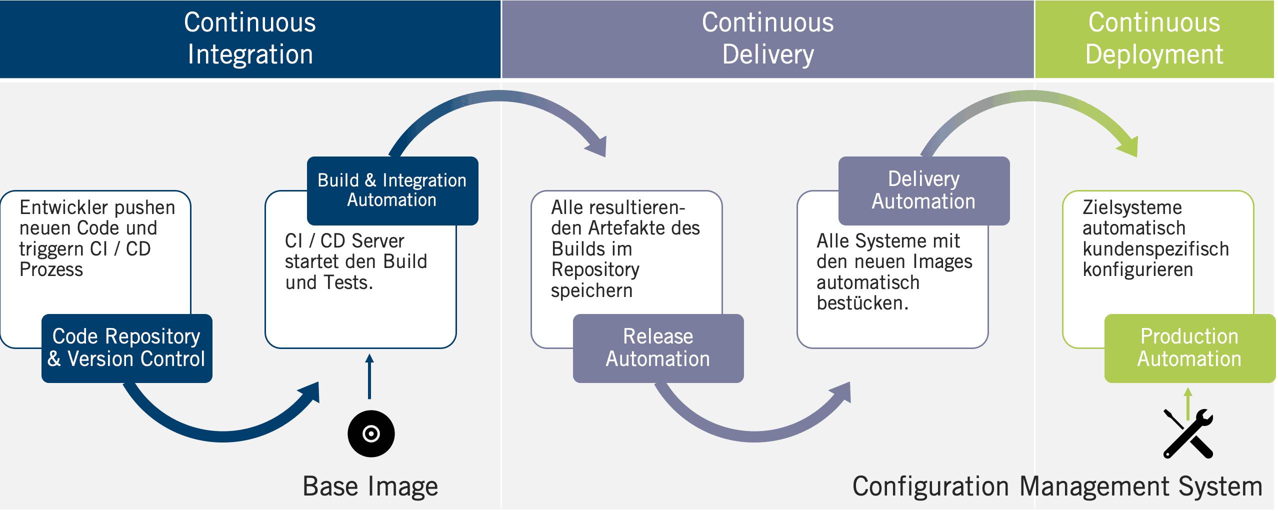Schaubild CI CD Prozesse